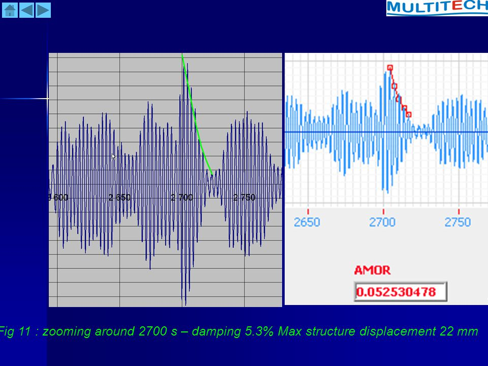 Fig 11 : zooming around 2700 s – damping 5.3% Max structure displacement 22 mm
