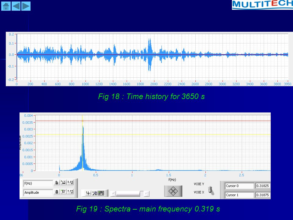 Fig 18 : Time history for 3650 s Fig 19 : Spectra – main frequency 0.319 s
