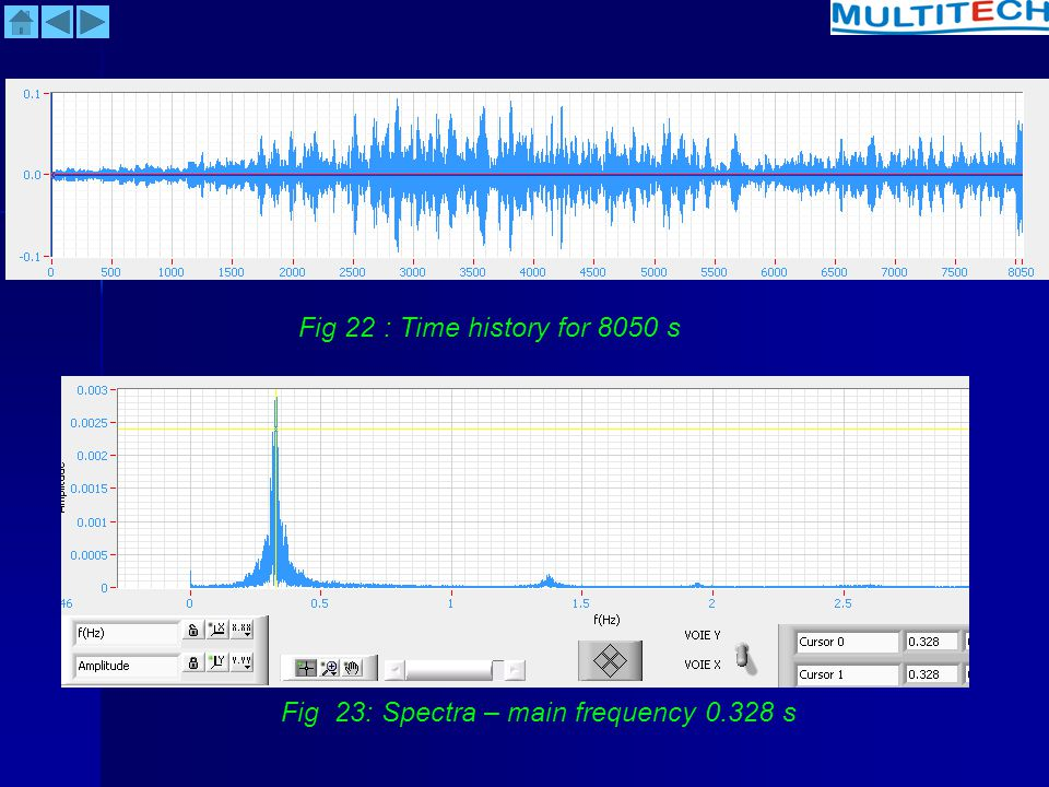 Fig 22 : Time history for 8050 s Fig 23: Spectra – main frequency 0.328 s