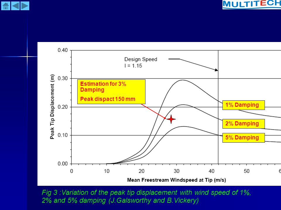 Fig 3 :Variation of the peak tip displacement with wind speed of 1%, 2% and 5% damping (J.Galsworthy and B.Vickery) 2% Damping 5% Damping 1% Damping E