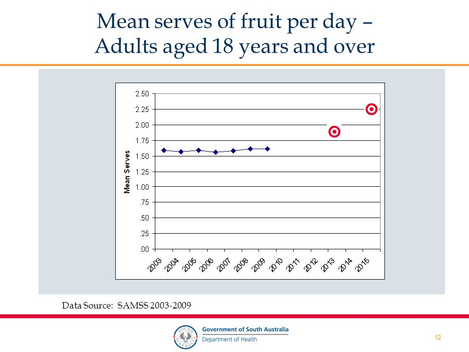 12 Mean Serves of Mean serves of fruit per day – Adults aged 18 years and over Data Source: SAMSS 2003-2009