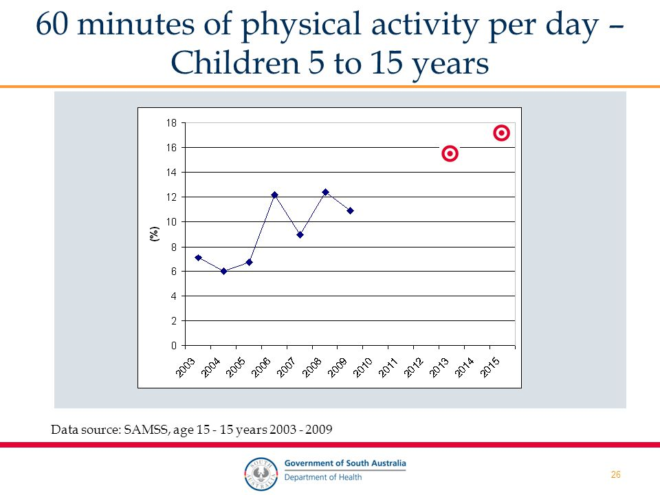 26 60 minutes of physical activity per day – Children 5 to 15 years Data source: SAMSS, age 15 - 15 years 2003 - 2009
