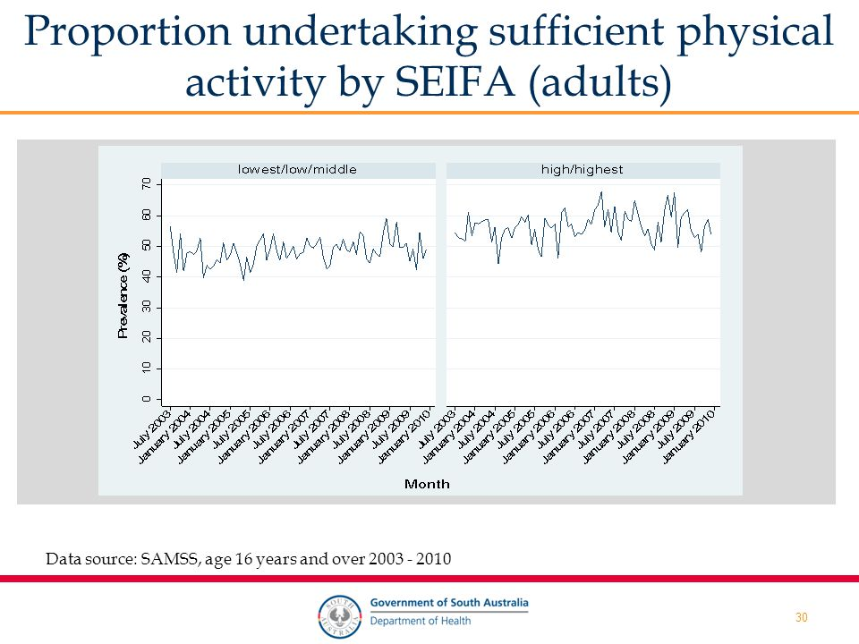 30 Proportion undertaking sufficient physical activity by SEIFA (adults) Data source: SAMSS, age 16 years and over 2003 - 2010