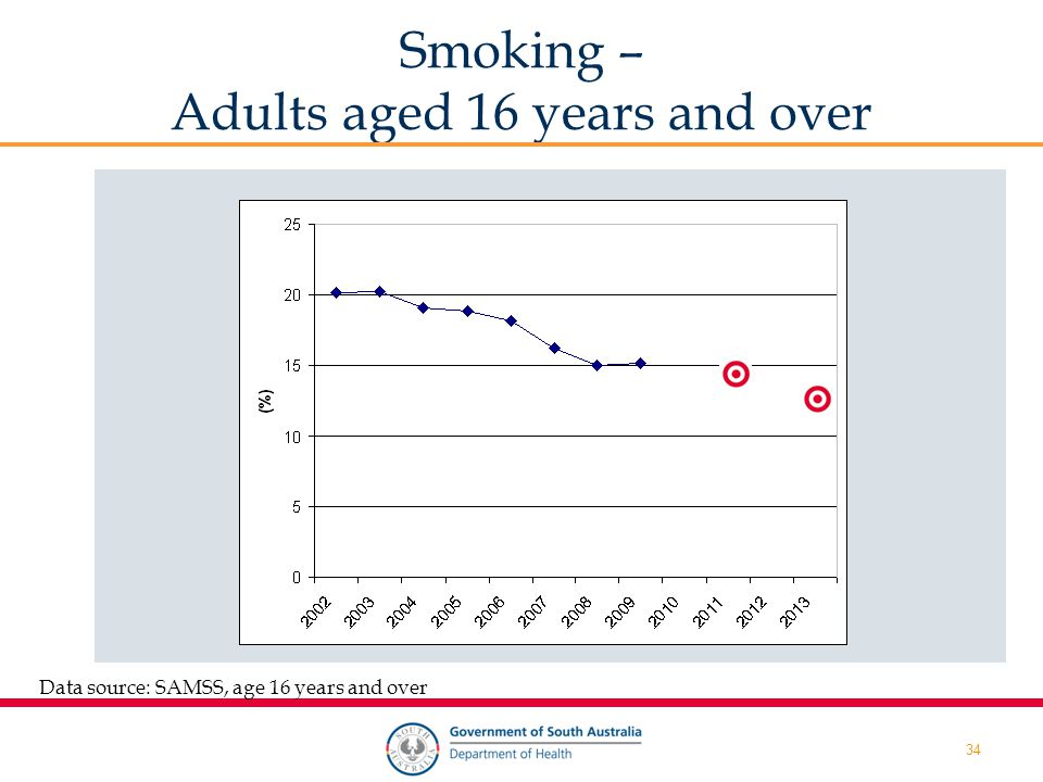 34 Data source: SAMSS, age 16 years and over Smoking – Adults aged 16 years and over