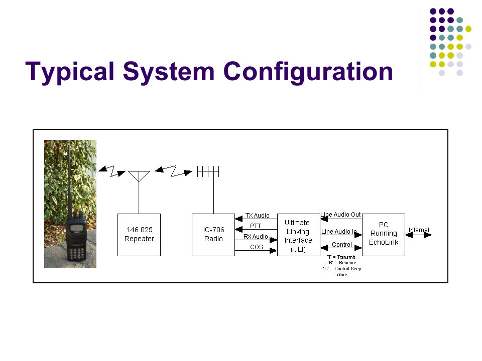 Typical System Configuration