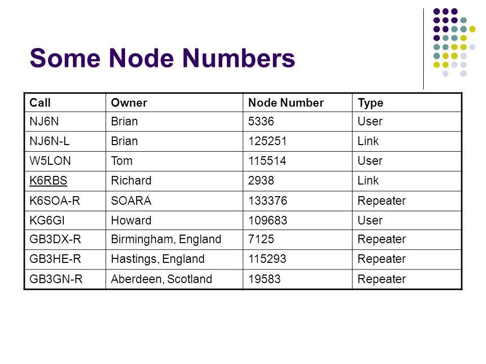 Some Node Numbers CallOwnerNode NumberType NJ6NBrian5336User NJ6N-LBrian125251Link W5LONTom115514User K6RBSRichard2938Link K6SOA-RSOARA133376Repeater