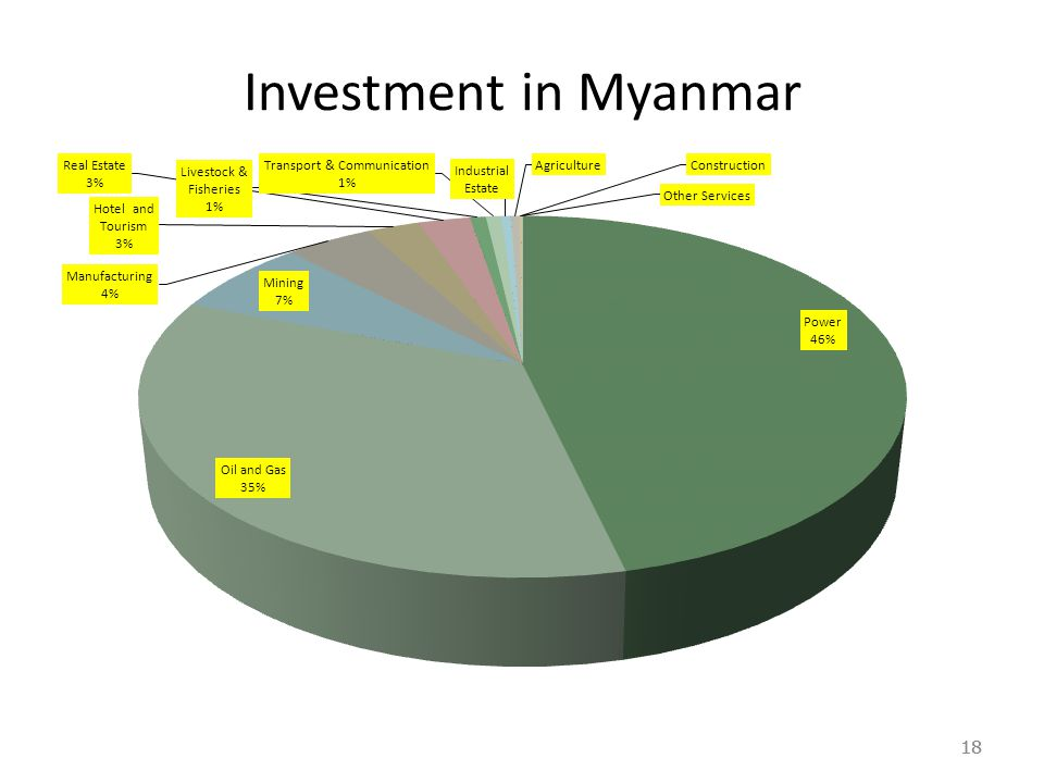 18 Investment in Myanmar 18