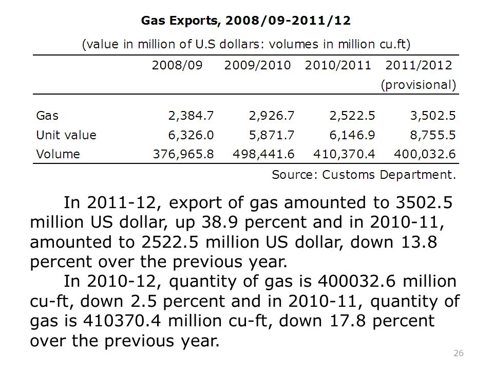 26 In 2011-12, export of gas amounted to 3502.5 million US dollar, up 38.9 percent and in 2010-11, amounted to 2522.5 million US dollar, down 13.8 percent over the previous year.
