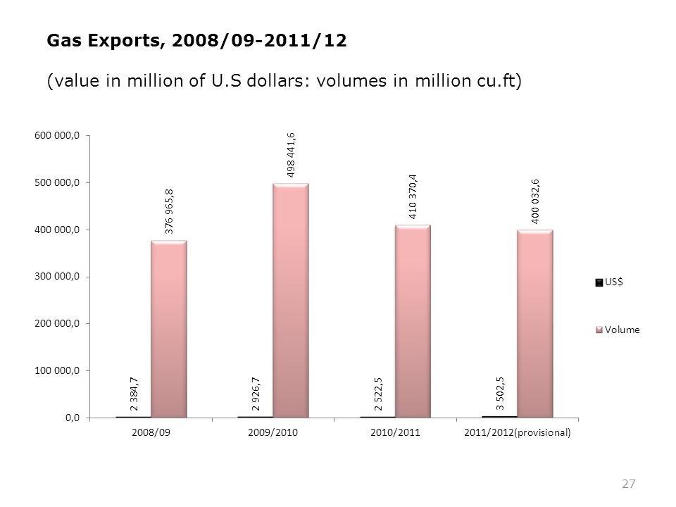 27 Gas Exports, 2008/09-2011/12 (value in million of U.S dollars: volumes in million cu.ft)
