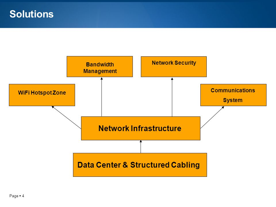Page 4 Solutions Data Center & Structured CablingNetwork Infrastructure Bandwidth Management Network Security WiFi Hotspot Zone Communications System