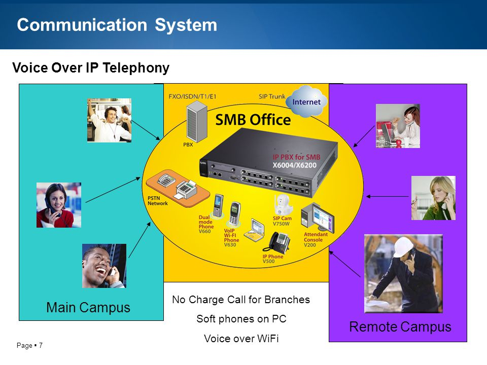 Page 7 Communication System Voice Over IP Telephony No Charge Call for Branches Soft phones on PC Voice over WiFi Main Campus Remote Campus