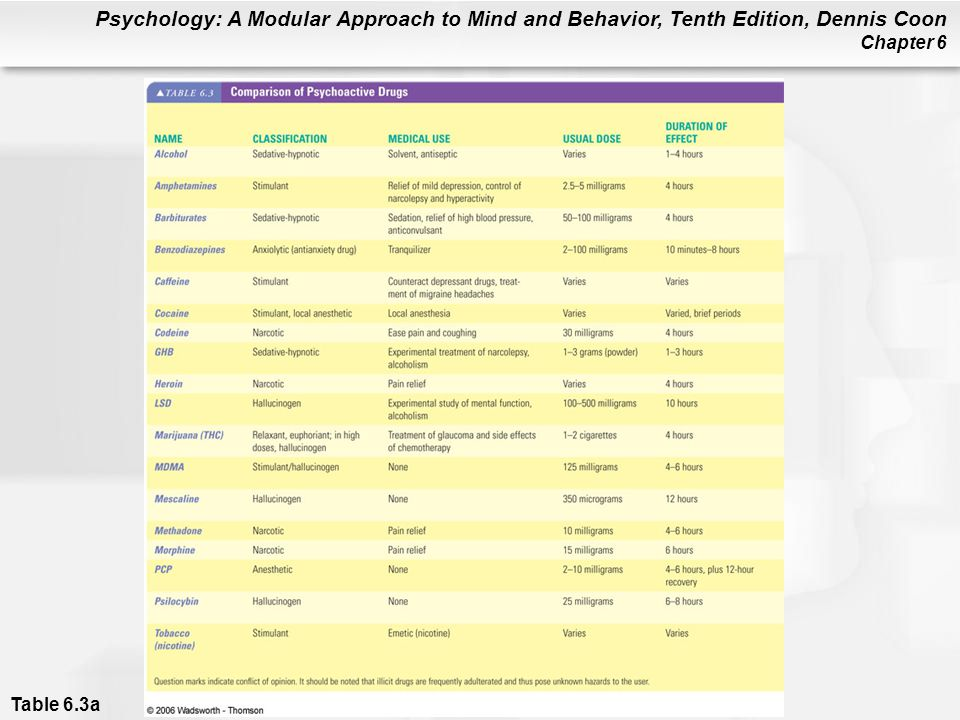 Psychology: A Modular Approach to Mind and Behavior, Tenth Edition, Dennis Coon Chapter 6 Table 6.3a