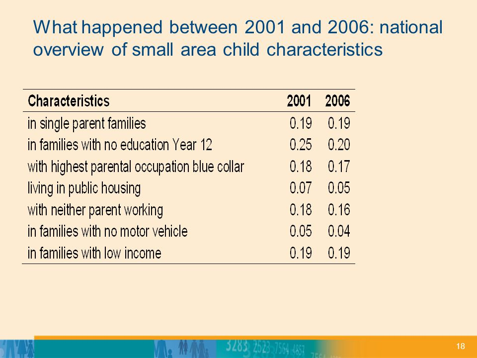 18 What happened between 2001 and 2006: national overview of small area child characteristics
