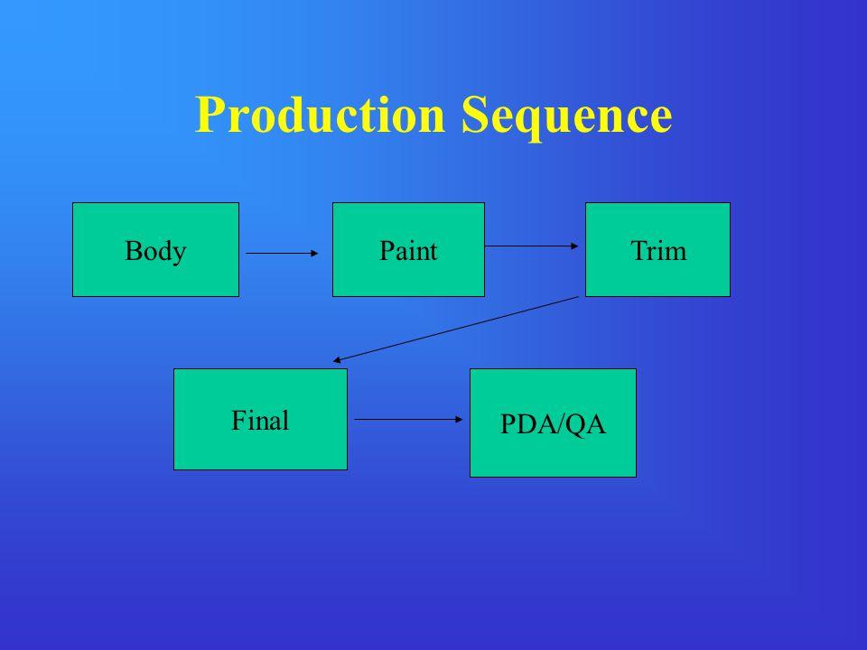 Production Sequence BodyPaintTrim Final PDA/QA