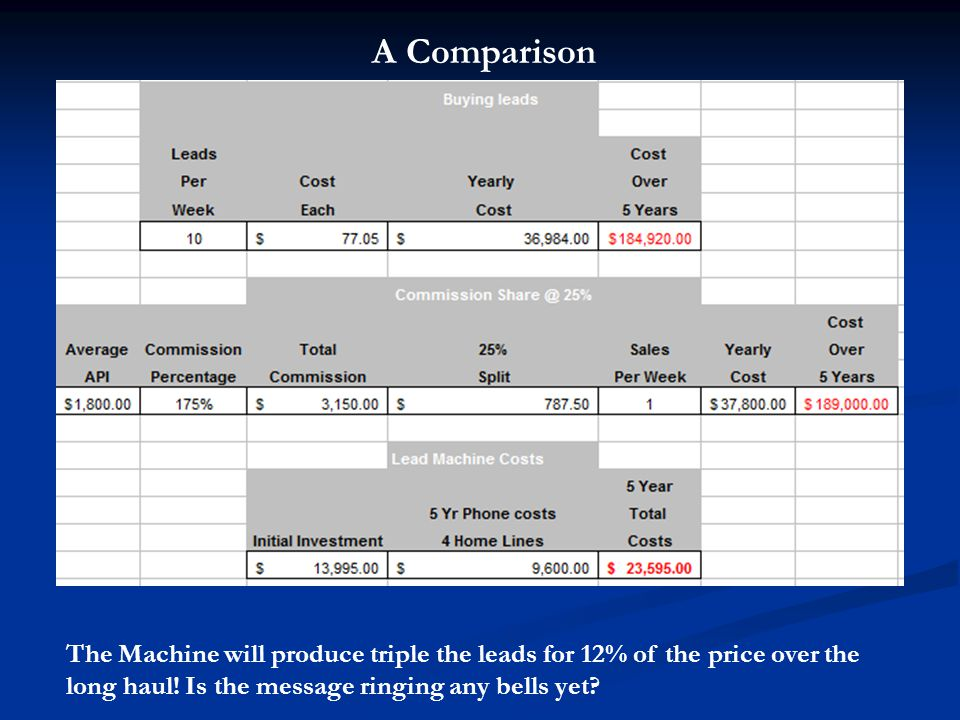 A Comparison The Machine will produce triple the leads for 12% of the price over the long haul.