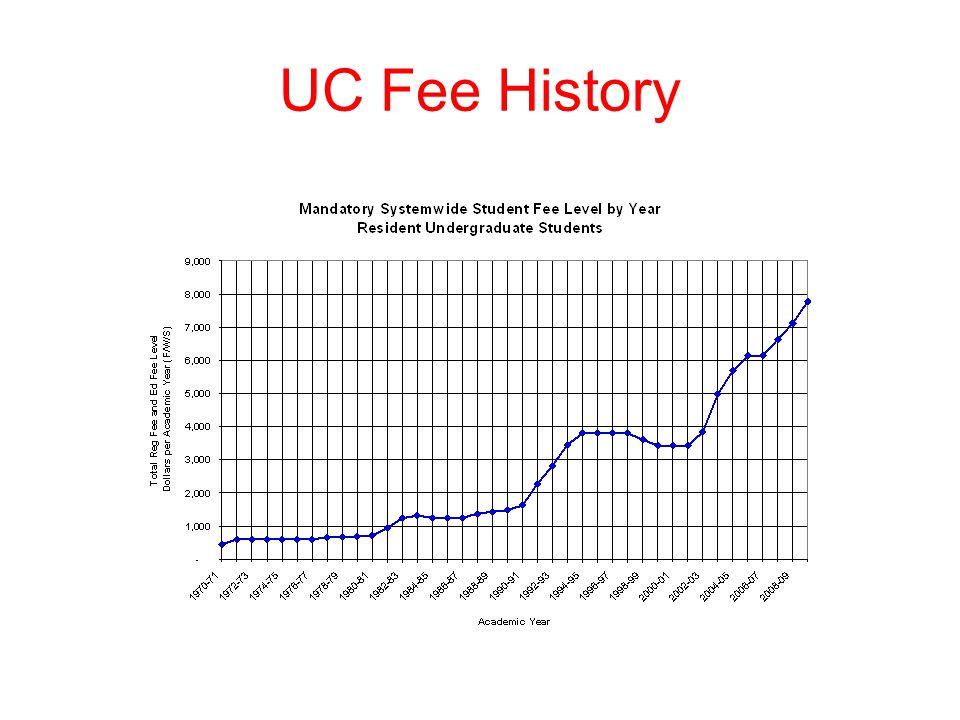 UC Fee History