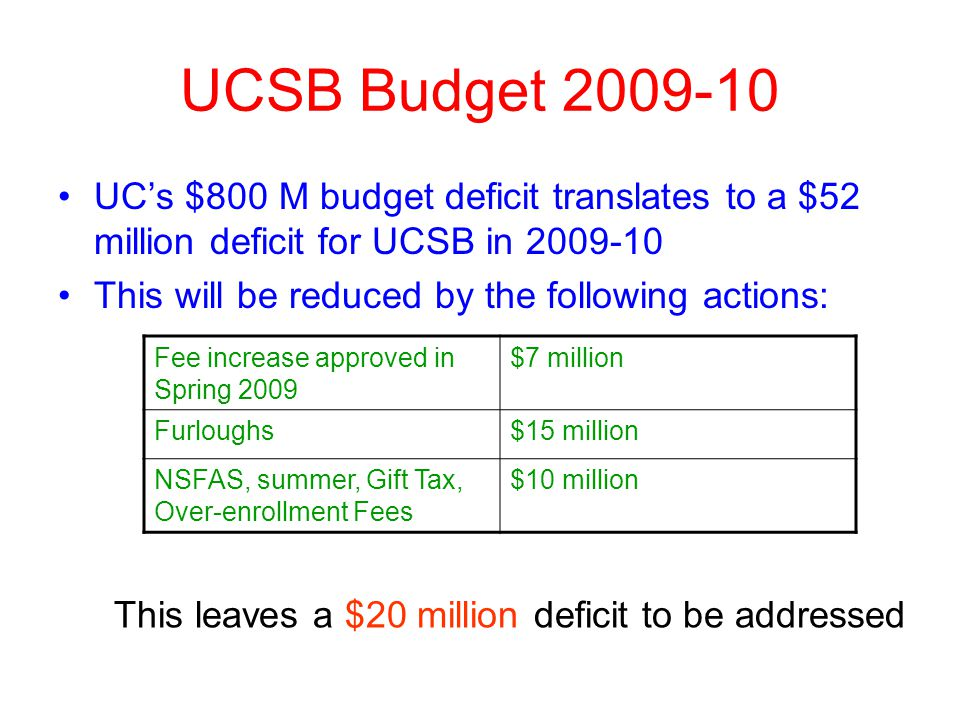 UCSB Budget 2009-10 UCs $800 M budget deficit translates to a $52 million deficit for UCSB in 2009-10 This will be reduced by the following actions: Fee increase approved in Spring 2009 $7 million Furloughs$15 million NSFAS, summer, Gift Tax, Over-enrollment Fees $10 million This leaves a $20 million deficit to be addressed