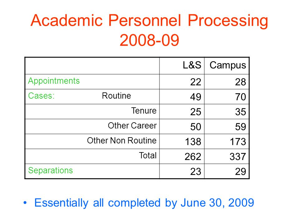 Academic Personnel Processing 2008-09 Essentially all completed by June 30, 2009 L&SCampus Appointments 2228 Cases: Routine 4970 Tenure 2535 Other Career 5059 Other Non Routine 138173 Total 262337 Separations 2329