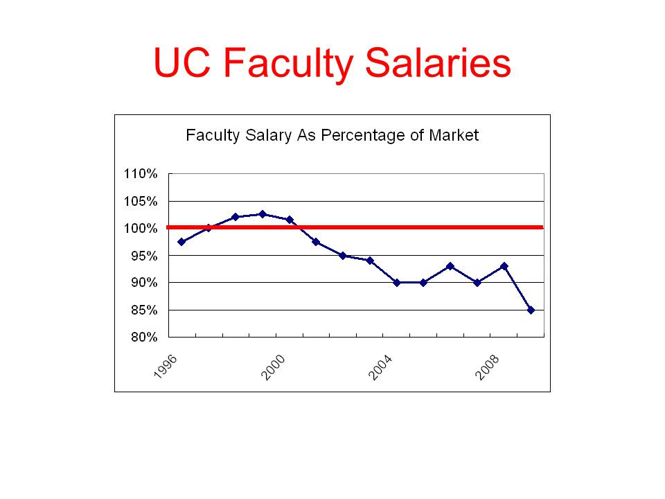 UC Faculty Salaries