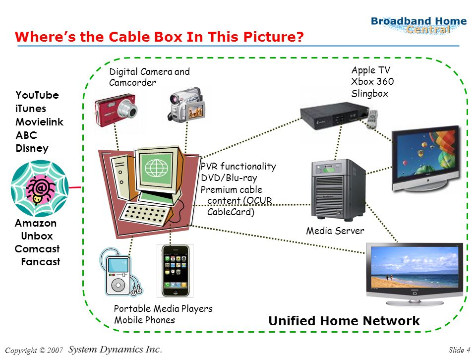 Copyright © 2007 Slide 4 Wheres the Cable Box In This Picture? YouTube iTunes Movielink ABC Disney Apple TV Xbox 360 Slingbox PVR functionality DVD/Bl