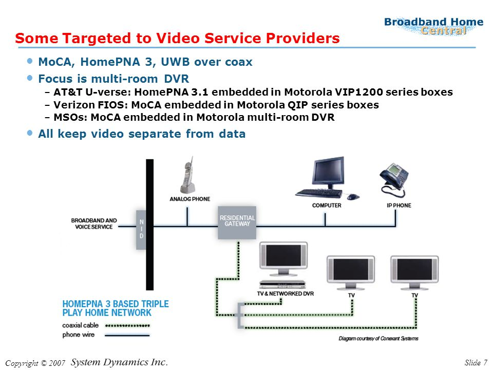 Copyright © 2007 Slide 8 Other Targeted To Consumers 802.11n Wi-Fi New powerline technologies: HomePlug AV, UPA, HD PLC Wireless USB and most other UWB technologies Built into PCs and networked devices including AV products All designed to facilitate unified home network