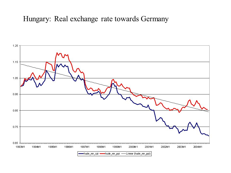 Hungary: Real exchange rate towards Germany
