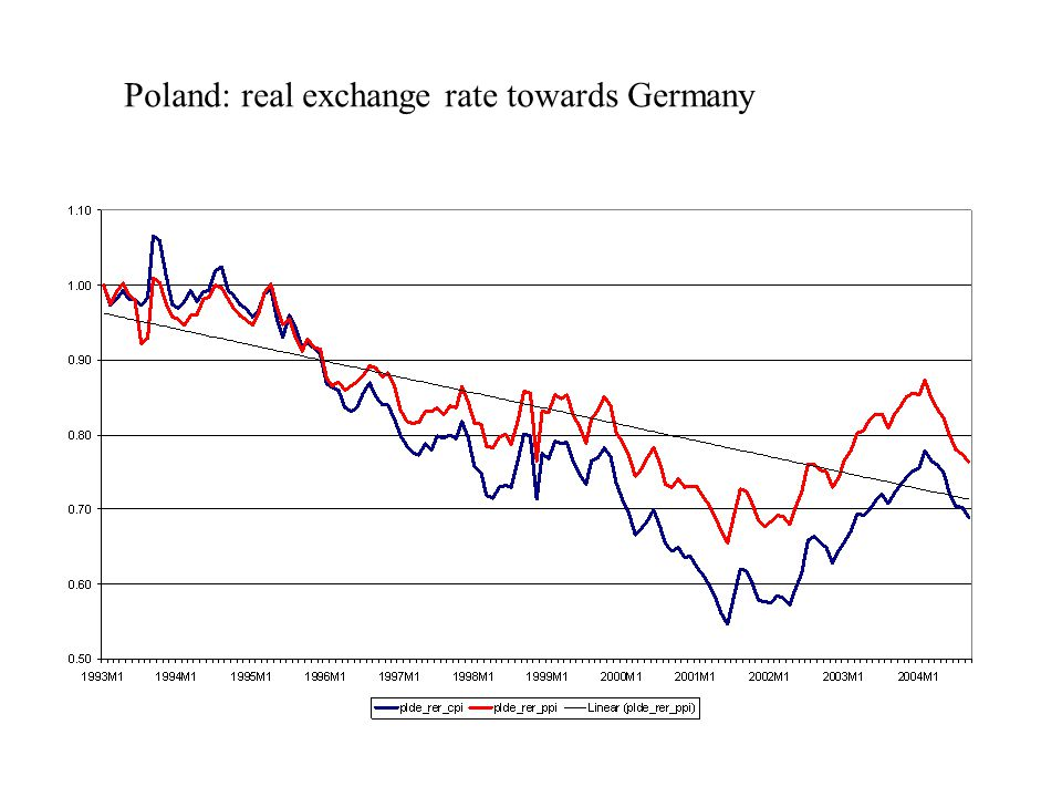 Poland: real exchange rate towards Germany