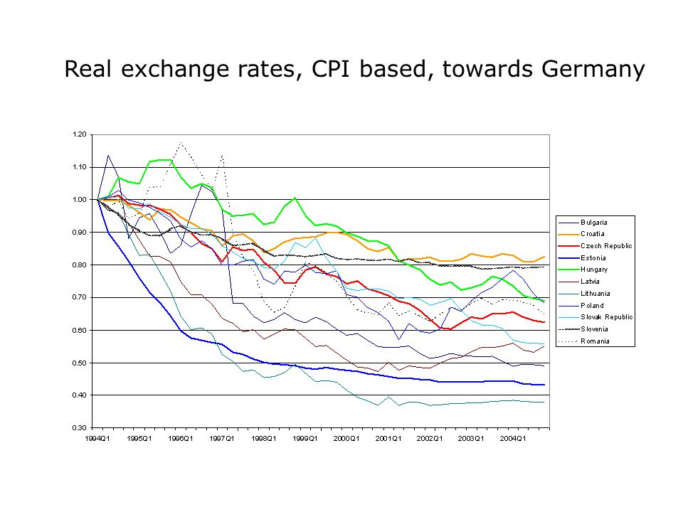 Real exchange rates, CPI based, towards Germany