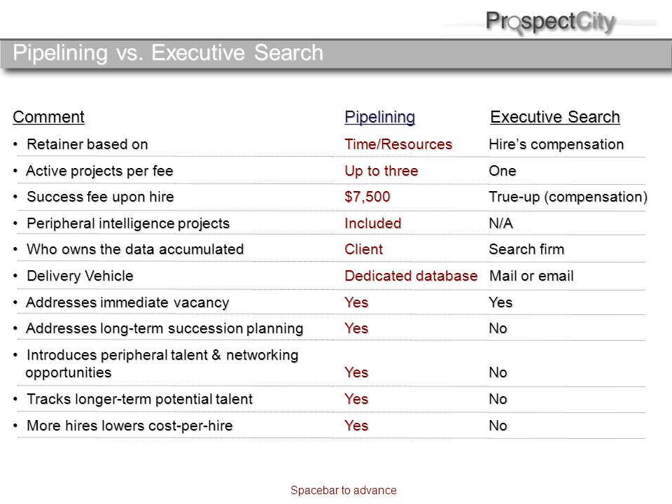 Pipelining vs. Executive Search Comment Retainer based on Retainer based on Active projects per fee Active projects per fee Success fee upon hire Succ