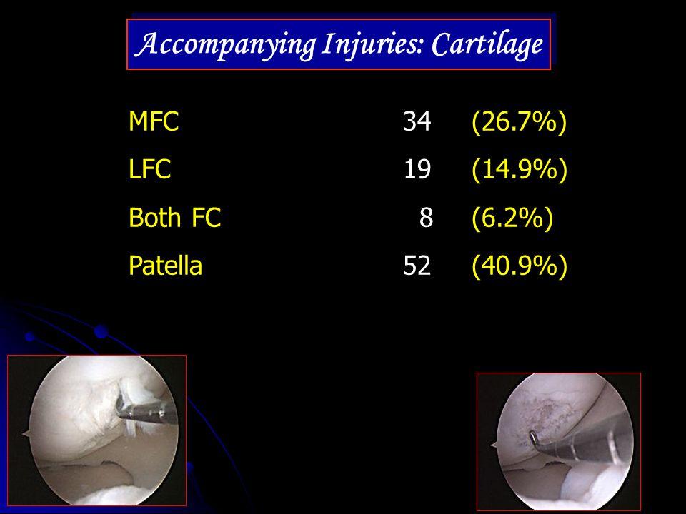 Accompanying Injuries: Cartilage MFC34 (26.7%) LFC19 (14.9%) Both FC 8 (6.2%) Patella52 (40.9%)