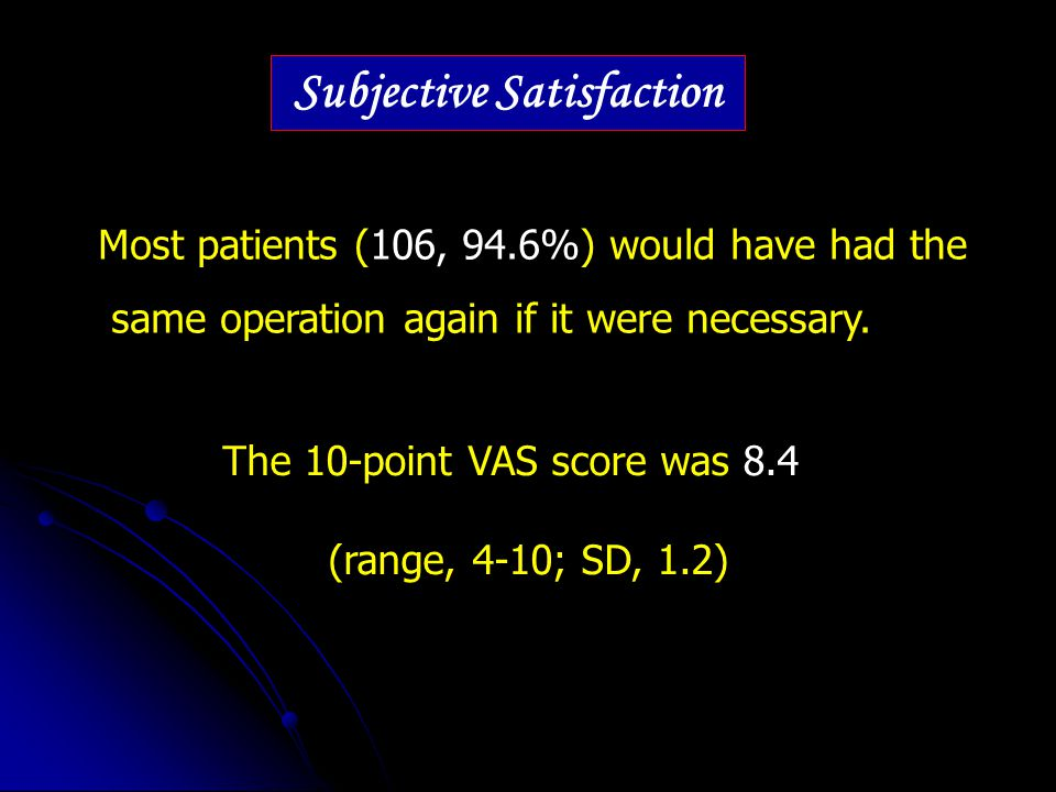 Most patients (106, 94.6%) would have had the same operation again if it were necessary. Subjective Satisfaction The 10-point VAS score was 8.4 (range