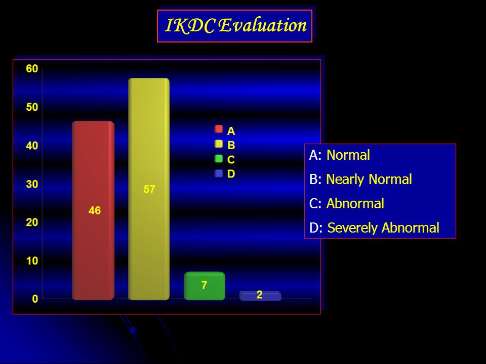 IKDC Evaluation A: Normal B: Nearly Normal C: Abnormal D: Severely Abnormal