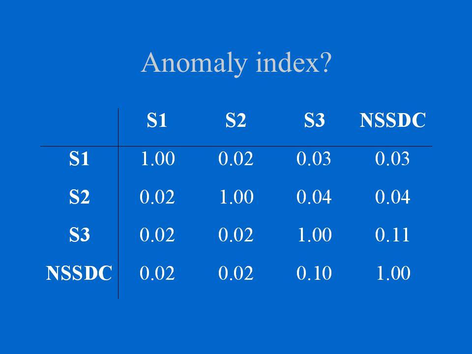 Anomaly index?