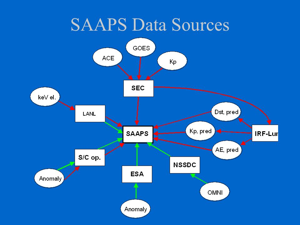 Future SAAPS database and models will be merged with the IRF-GIC Pilot Project.