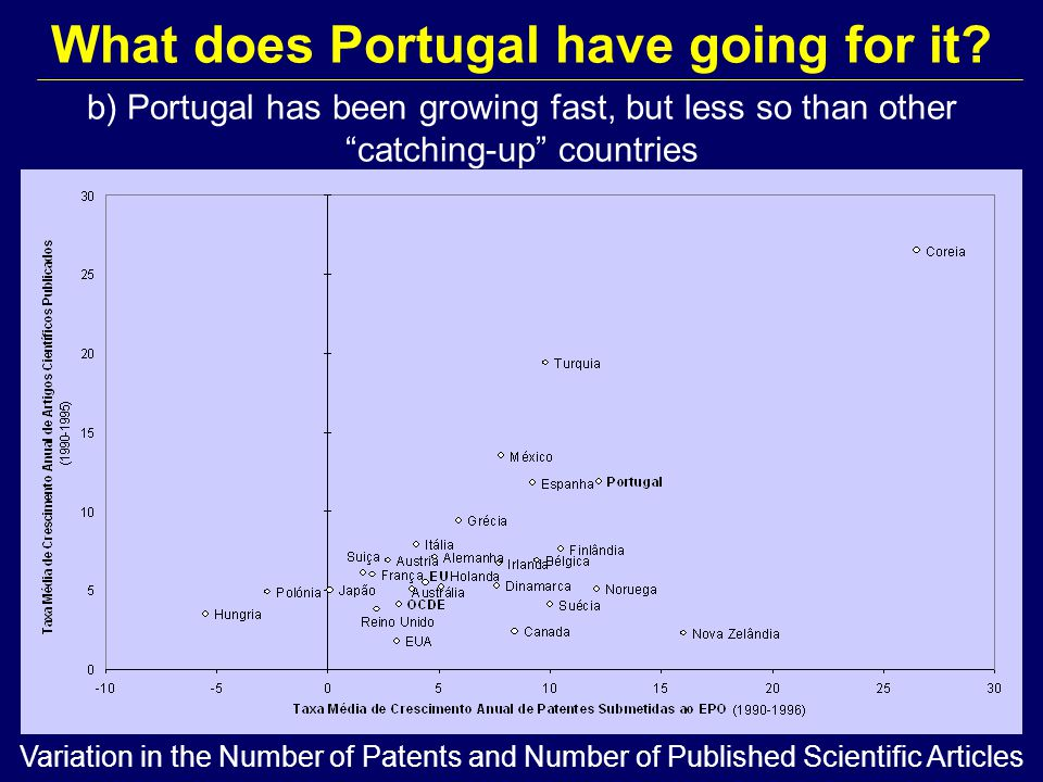 b) Portugal has been growing fast, but less so than other catching-up countries What does Portugal have going for it.