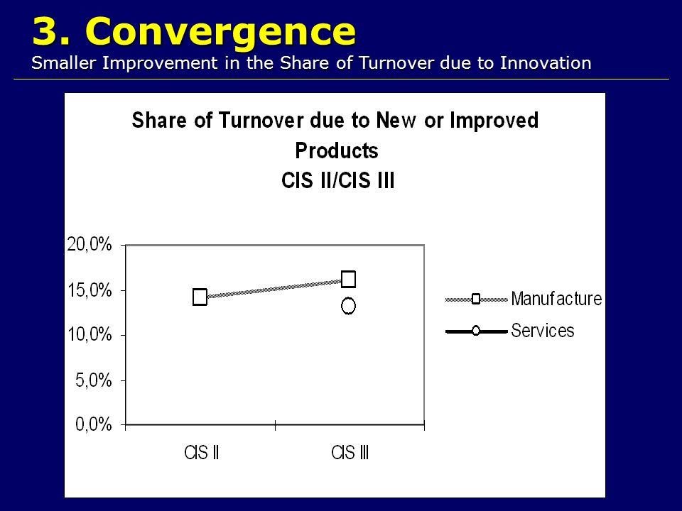 3. Convergence Smaller Improvement in the Share of Turnover due to Innovation