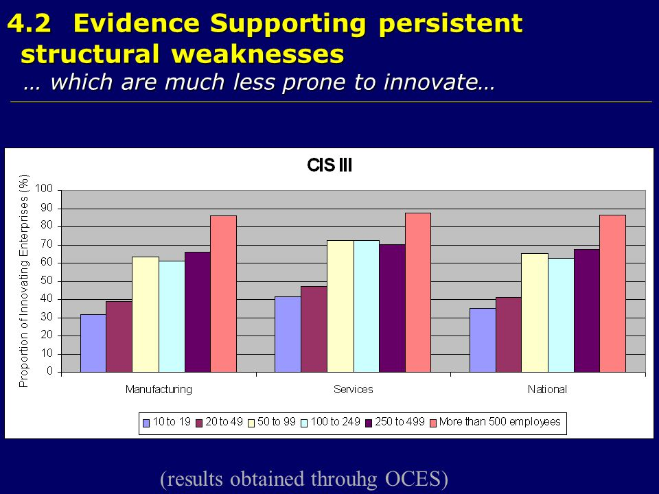 4.2Evidence Supporting persistent structural weaknesses … which are much less prone to innovate… … which are much less prone to innovate… (results obtained throuhg OCES)