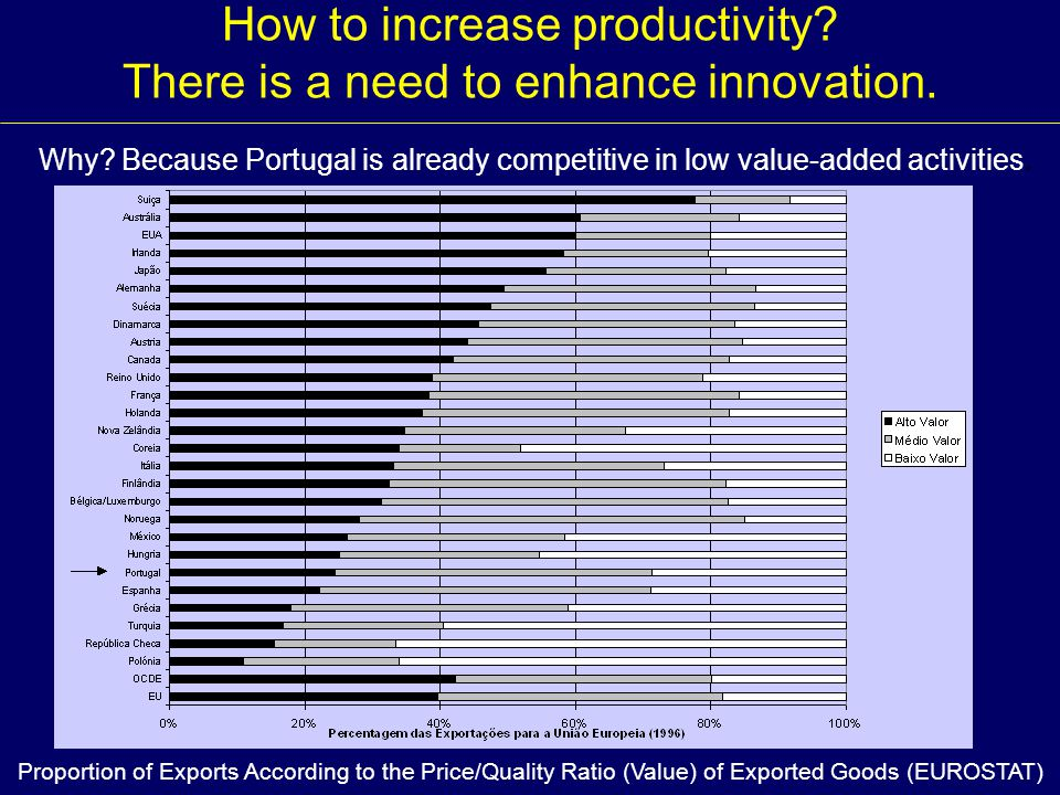 The innovative performance of Portuguese firms has improved over the second half of the 1990s, as far as one can learn from self-reported indicators.The innovative performance of Portuguese firms has improved over the second half of the 1990s, as far as one can learn from self-reported indicators.