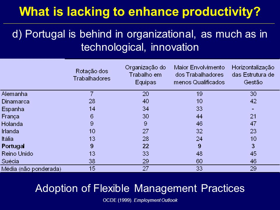 d) Portugal is behind in organizational, as much as in technological, innovation Adoption of Flexible Management Practices OCDE (1999).