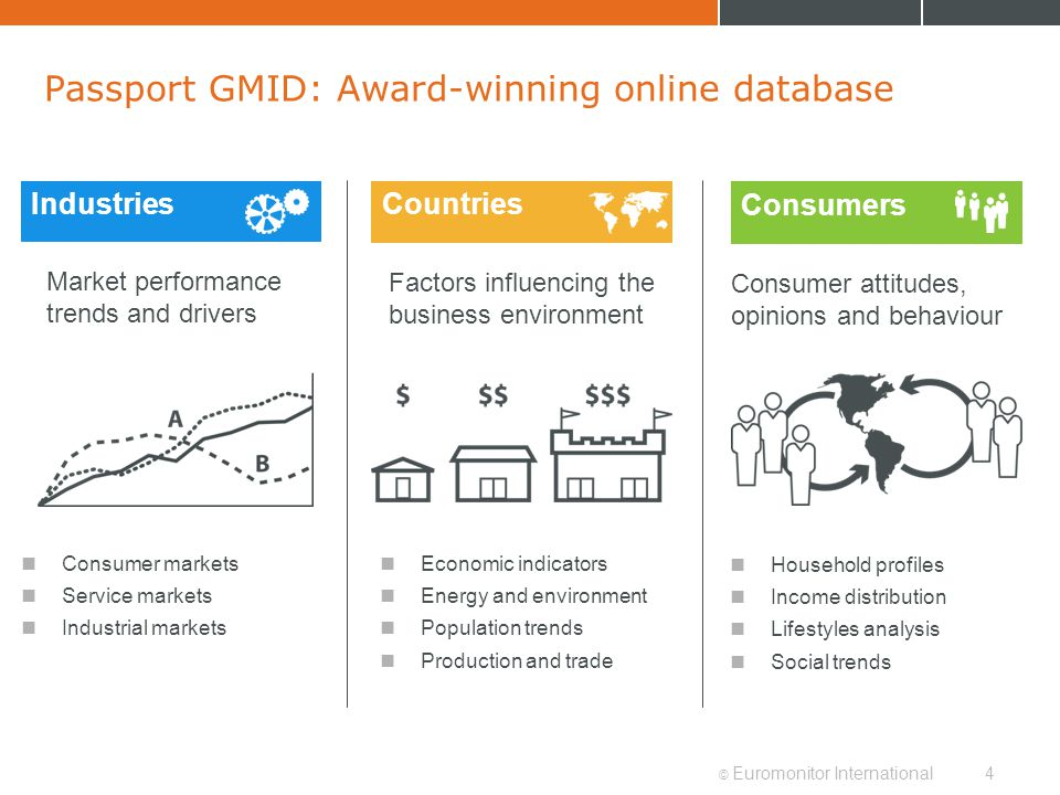 © Euromonitor International4 Countries Passport GMID: Award-winning online database Consumer markets Service markets Industrial markets Economic indic