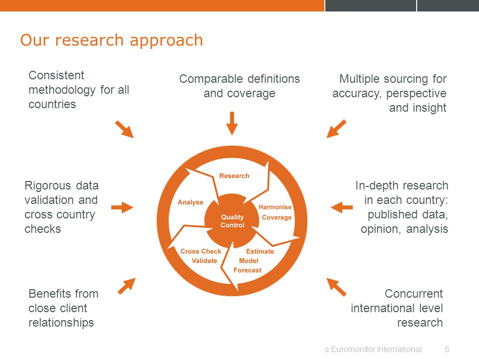 © Euromonitor International6 Our research approach Consistent methodology for all countries Concurrent international level research Benefits from close client relationships In-depth research in each country: published data, opinion, analysis Multiple sourcing for accuracy, perspective and insight Rigorous data validation and cross country checks Comparable definitions and coverage