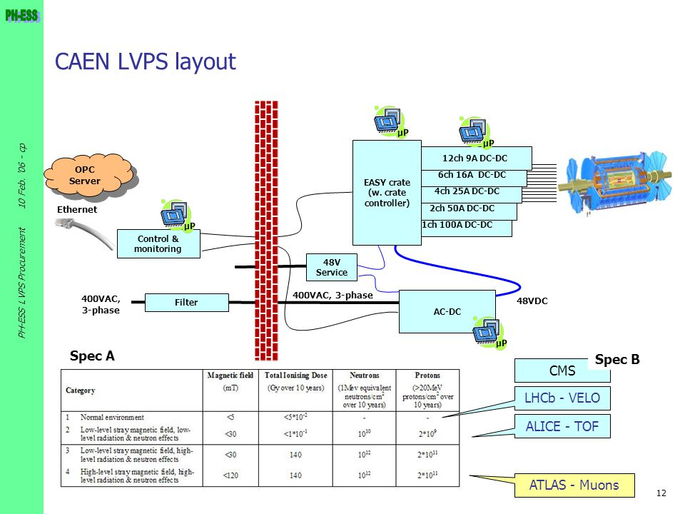 12 10 Feb. '06 - cp PH-ESS LVPS Procurement 400VAC, 3-phase CAEN LVPS layout 48VDC 1ch 100A DC-DC 2ch 50A DC-DC 4ch 25A DC-DC 6ch 16A DC-DC 12ch 9A DC