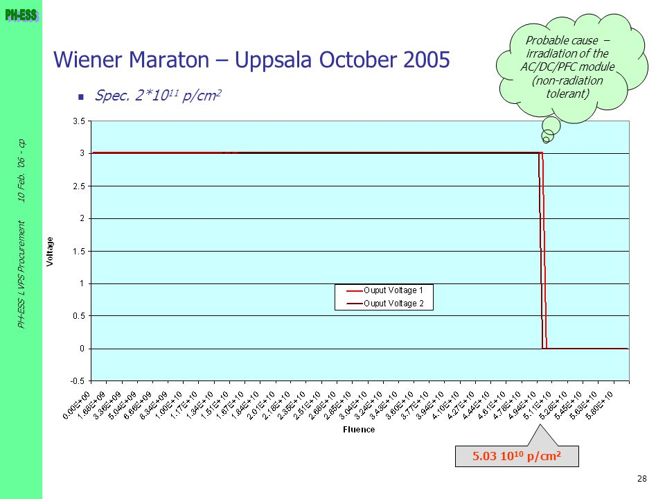 28 10 Feb. '06 - cp PH-ESS LVPS Procurement Wiener Maraton – Uppsala October 2005 Spec. 2*10 11 p/cm 2 5.03 10 10 p/cm 2 Probable cause – irradiation
