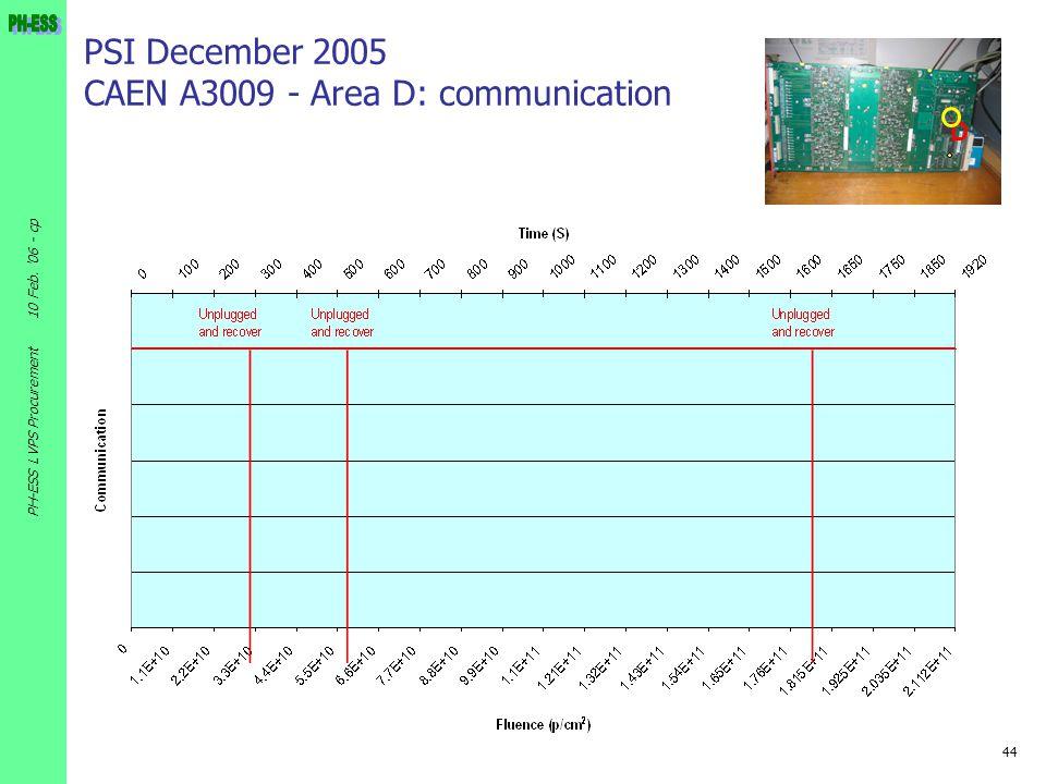44 10 Feb. '06 - cp PH-ESS LVPS Procurement PSI December 2005 CAEN A3009 - Area D: communication D