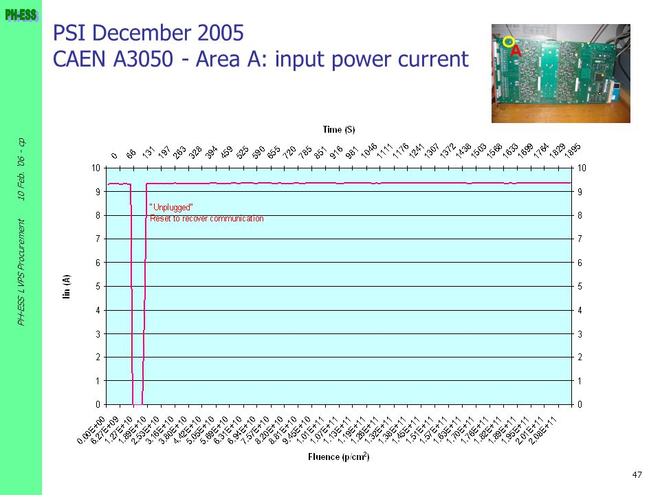 47 10 Feb. '06 - cp PH-ESS LVPS Procurement PSI December 2005 CAEN A3050 - Area A: input power current A