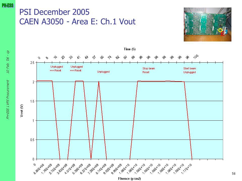 58 10 Feb. '06 - cp PH-ESS LVPS Procurement PSI December 2005 CAEN A3050 - Area E: Ch.1 Vout E