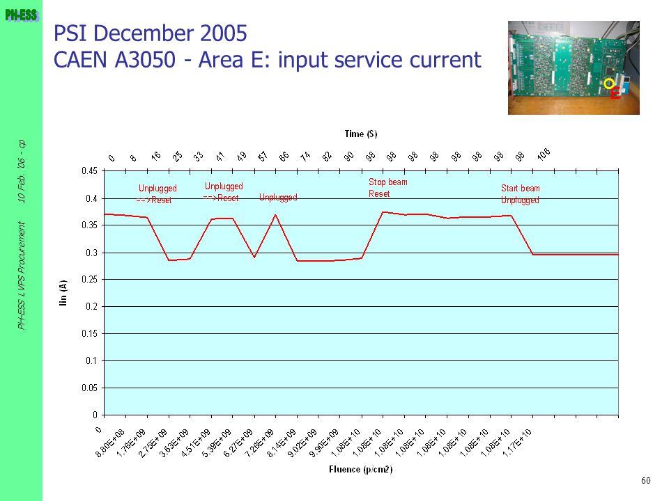 60 10 Feb. '06 - cp PH-ESS LVPS Procurement PSI December 2005 CAEN A3050 - Area E: input service current E