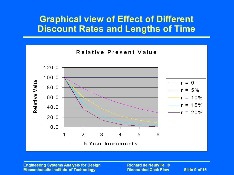 Engineering Systems Analysis for Design Richard de Neufville © Massachusetts Institute of Technology Discounted Cash Flow Slide 9 of 16 Graphical view of Effect of Different Discount Rates and Lengths of Time