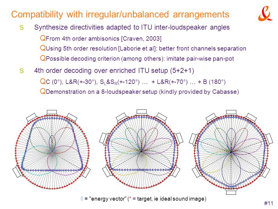 #11 Compatibility with irregular/unbalanced arrangements Synthesize directivities adapted to ITU inter-loudspeaker angles From 4th order ambisonics [C