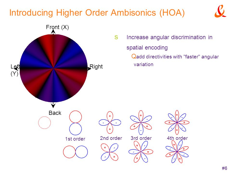 #6 Introducing Higher Order Ambisonics (HOA) Increase angular discrimination in spatial encoding add directivities with